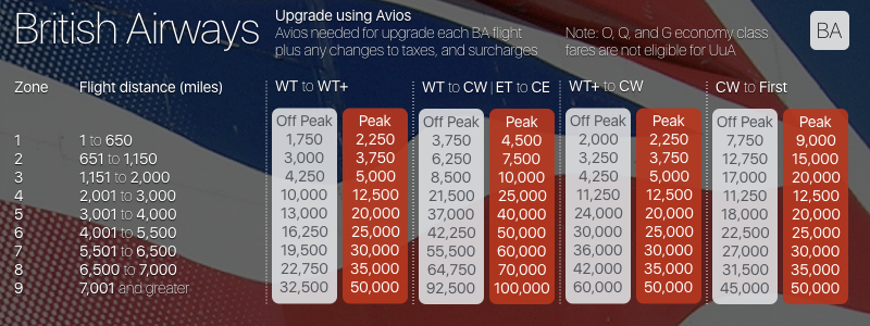 "ac90cb876baa A 12 month forward view of peak and off peak dates is published on BA.com.  See here and navigate to ""Working out the cost"". In addition to Avios ..."